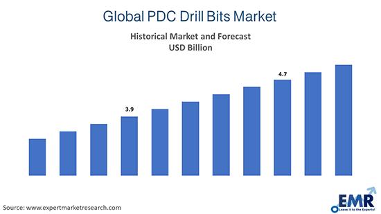 Global PDC Drill Bits Market