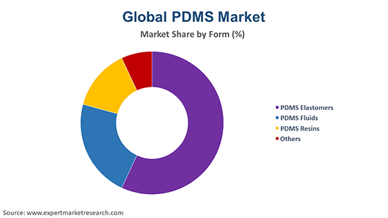 Global PDMS Market By Form