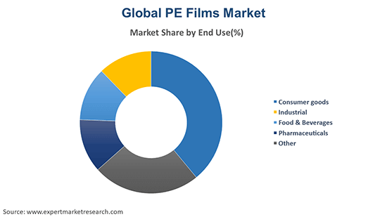 Global PE Films Market By End Use