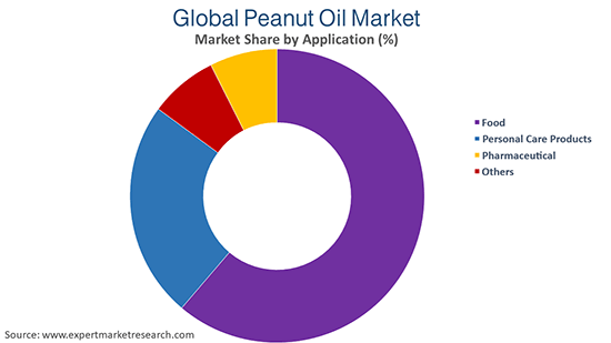 Global Peanut Oil Market By Application