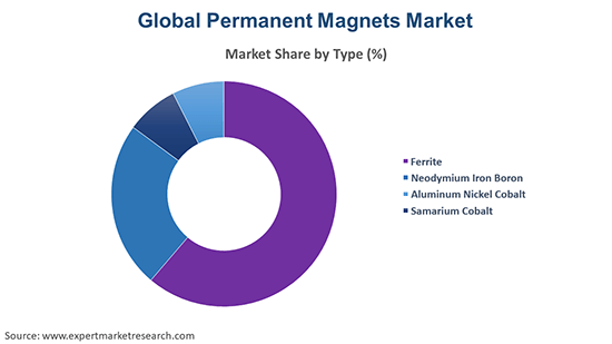 Global Permanent Magnets Market By Type