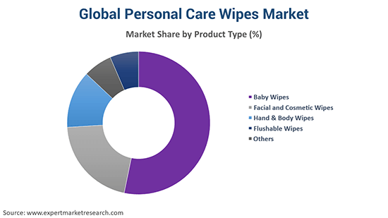 Global Personal Care Wipes Market By Product Type