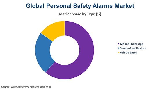 Global Personal Safety Alarms Market By Type