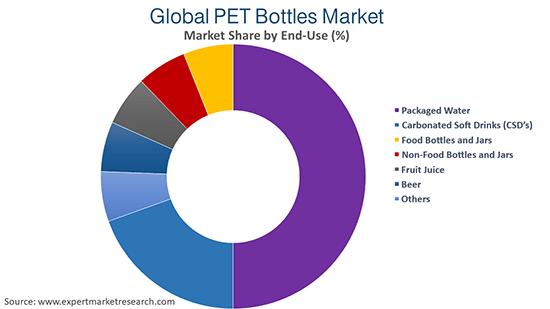 Global PET Bottles Market By End Use