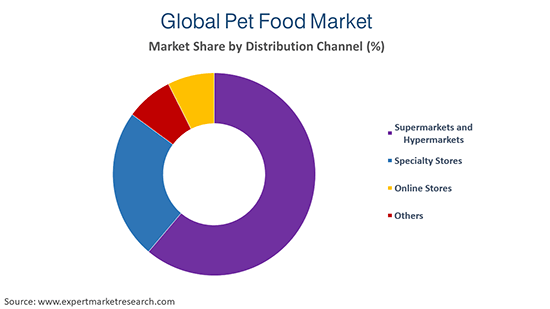 Pet Food Market by Distribution Channel