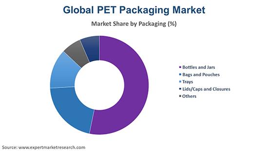 Global PET Packaging Market By Packaging