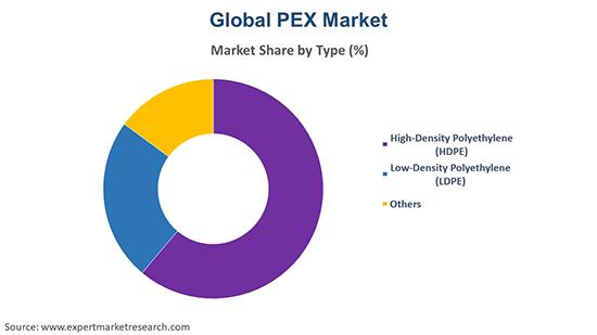 Global PEX (Crossed-Linked Polyethylene) Market By Type