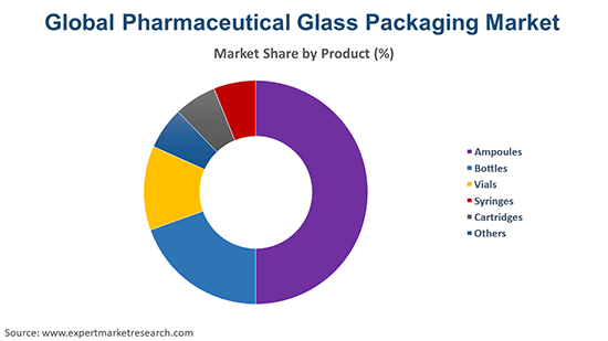 Global Pharmaceutical Glass Packaging Market By Product