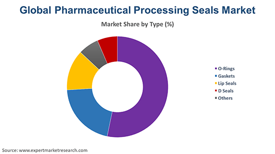 Global Pharmaceutical Processing Seals Market By Type