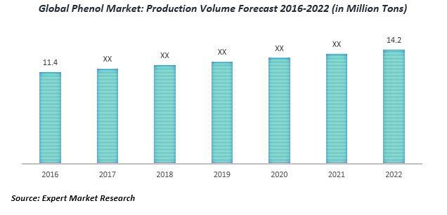 global phenol market