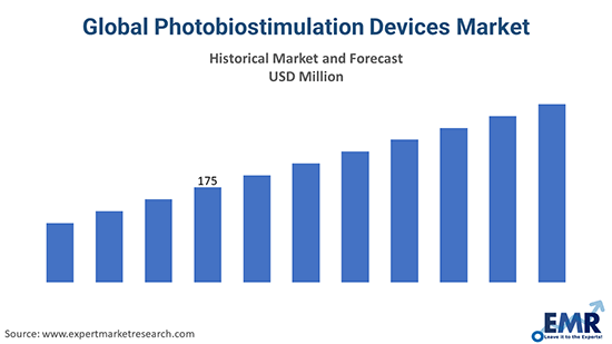 Global Photobiostimulation Devices Market