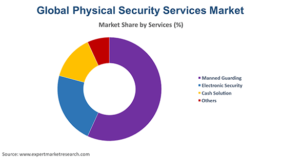 Global Physical Security Services Market By Services