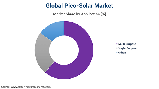 Global Pico-Solar Market By Application