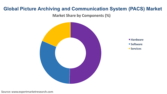 Global Picture Archiving and Communication System (PACS) Market By Components