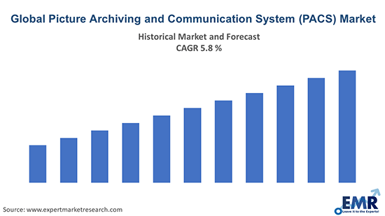 Global Picture Archiving and Communication System (PACS) Market