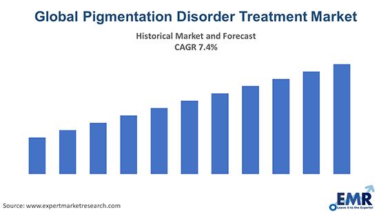 Global Pigmentation Disorder Treatment Market