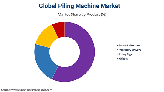 Global Piling Machine Market By Product