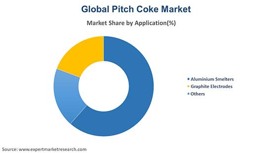 Global Pitch Coke Market By Applicaion