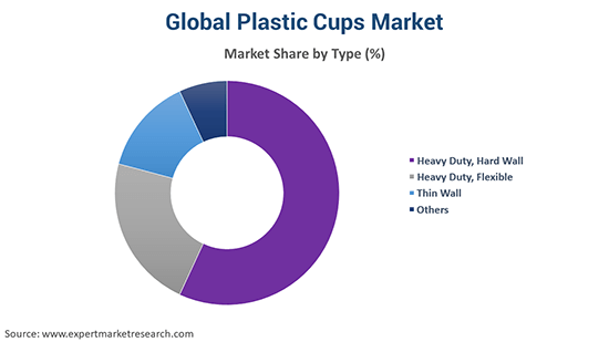 Global Plastic Cups Market By Type