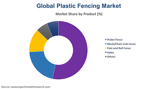 Global Plastic Fencing Market By Product