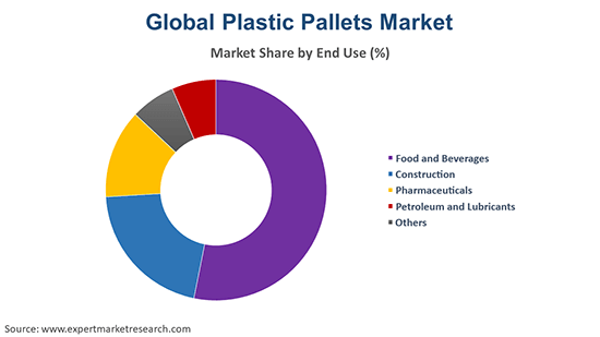 Global Plastic Pallets Market By End Use