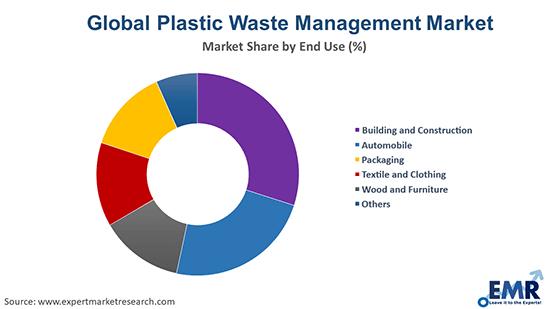 Global Plastic Waste Management Market By End Use