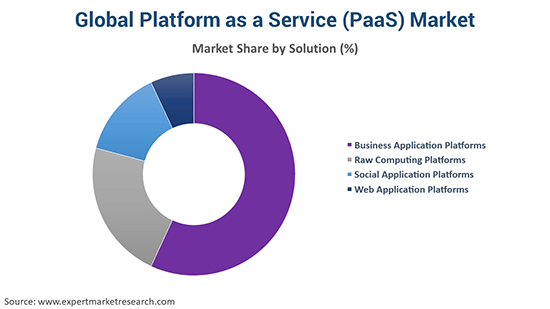 Global Platform as a Service (PaaS) Market By Solution
