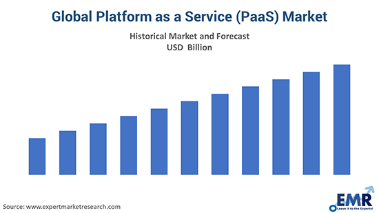 Global Platform as a Service (PaaS) Market
