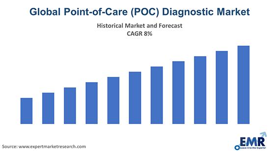 Global Point-of-Care (POC) Diagnostic Market