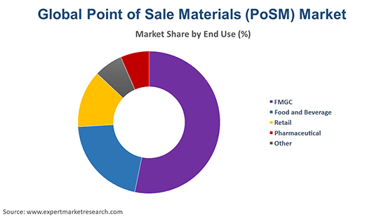 Global Point of Sale Materials (PoSM) Market By End Use