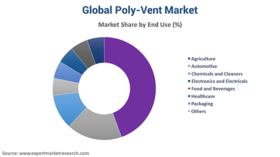 Global Poly-Vent Market By End Use