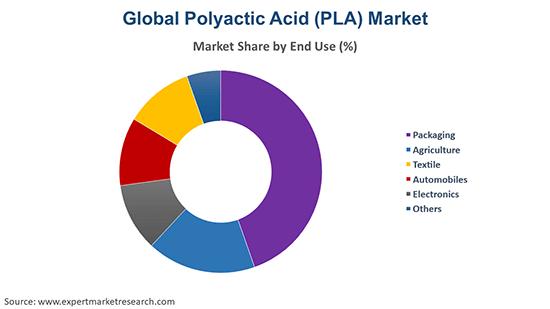 Global Polylactic Acid (PLA) Market By End Use
