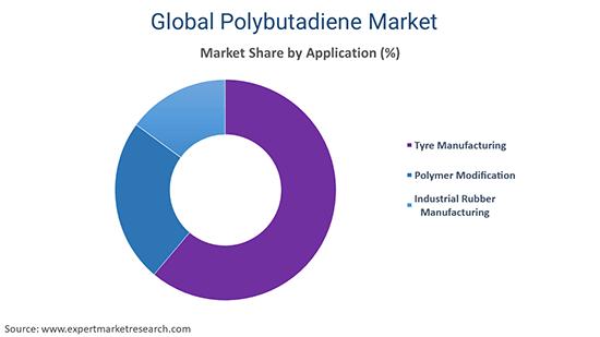 Global Polybutadiene Market By Application