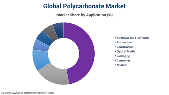 Global Polycarbonate Market By Application