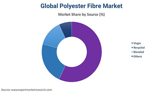 Global Polyester Fibre Market By Source