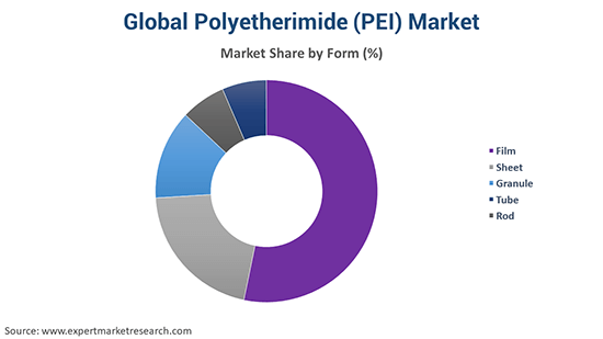 Global Polyetherimide (PEI) Market By Form
