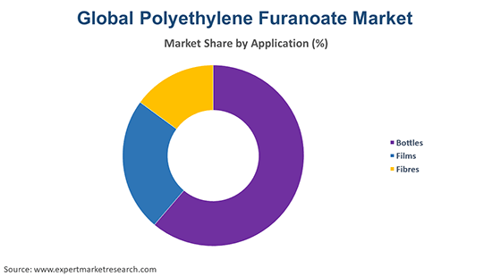 Global Polyethylene Furanoate Market By Application