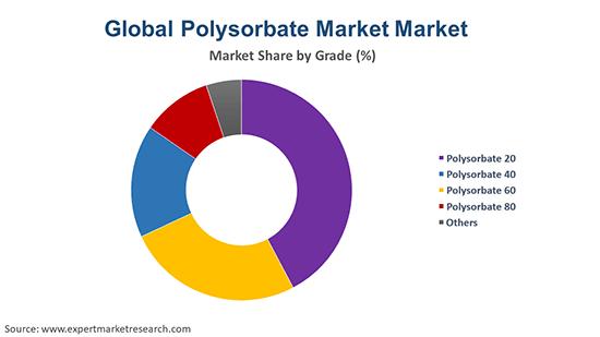 Global Polysorbate Market By Grade Type
