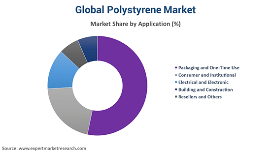 Global Polystyrene Market By Application