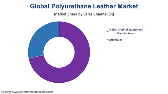 Global Polyurethane Leather Market By Sales Channel