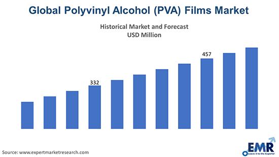 Global Polyvinyl Alcohol (PVA) Films Market