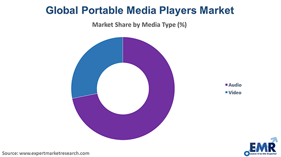 Portable Media Players Market by Type
