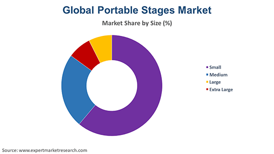 Global Portable Stages Market By Size