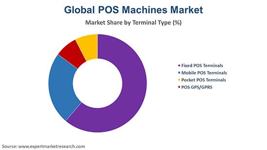 Global POS Machines Market Terminal Type