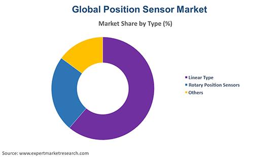 Global Position Sensor Market By Type