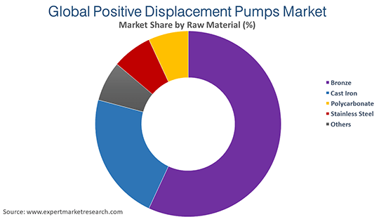 Global Positive Displacement Pumps Market By Raw Material