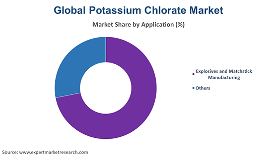 Global Potassium Chlorate Market By Application