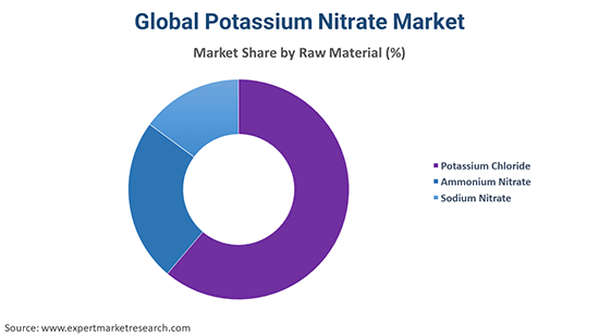 Global Potassium Nitrate Market By Raw Material