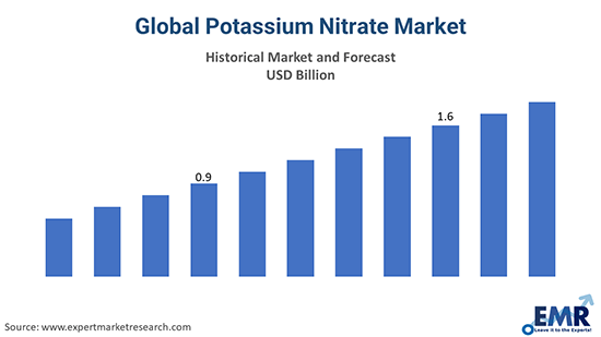 Global Potassium Nitrate Market