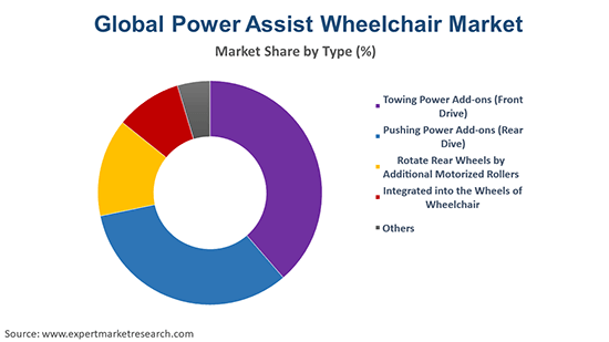 Global Power Assist Wheelchair Market By Type